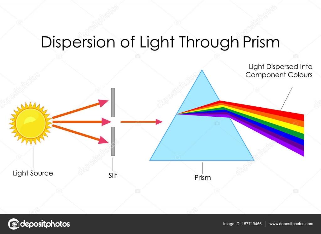 Bildung-Diagramm der Physik für die Streuung von Licht durch Prisma ...