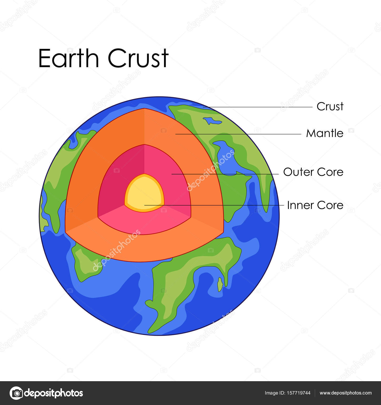 Education chart of earth crust structure diagram stock vector education chart of earth crust structure diagram stock vector ccuart Gallery