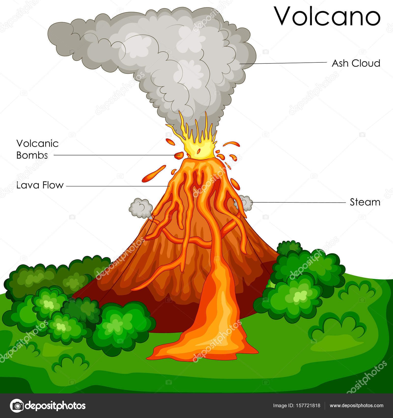 Education chart of science for volcano diagram stock vector education chart of science for volcano diagram stock vector pooptronica