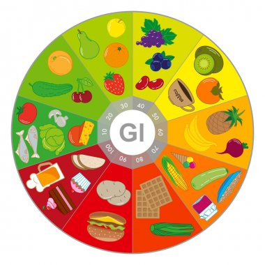 Foods with different glycemic index. Chart