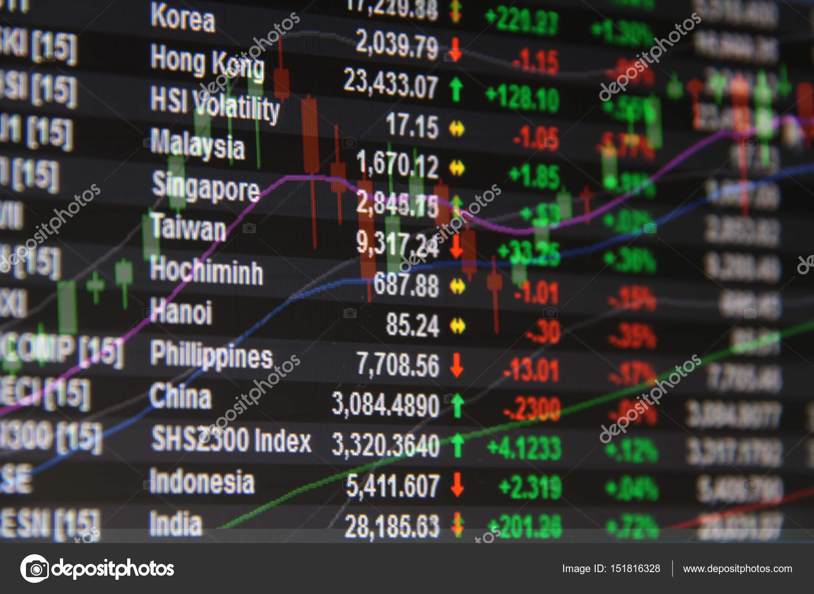Asian pacific stock markets want lick