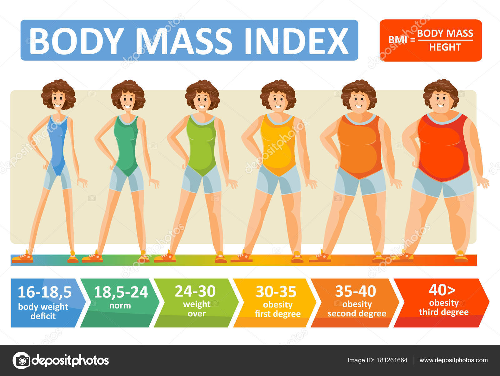 body mass index woman obesity weight vector infographics age body
