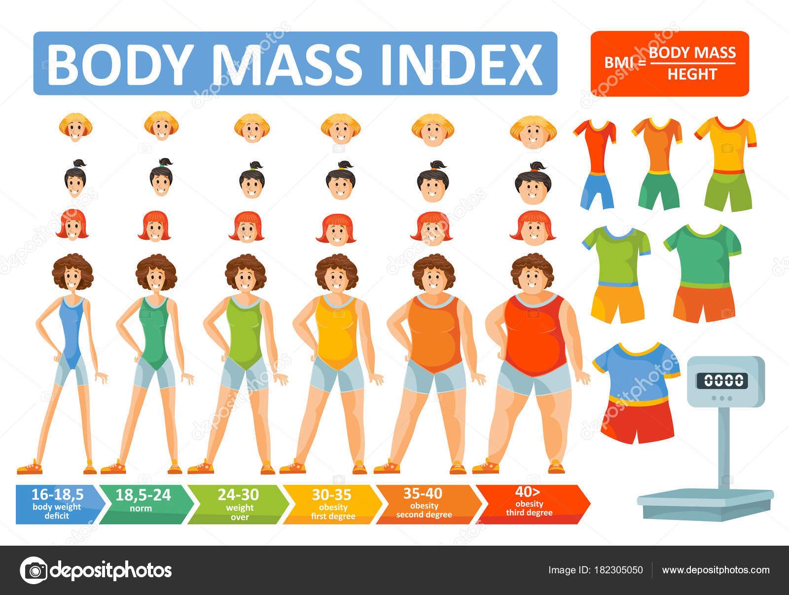 Kadınlar ve erkekler için vücut kitle indeksi