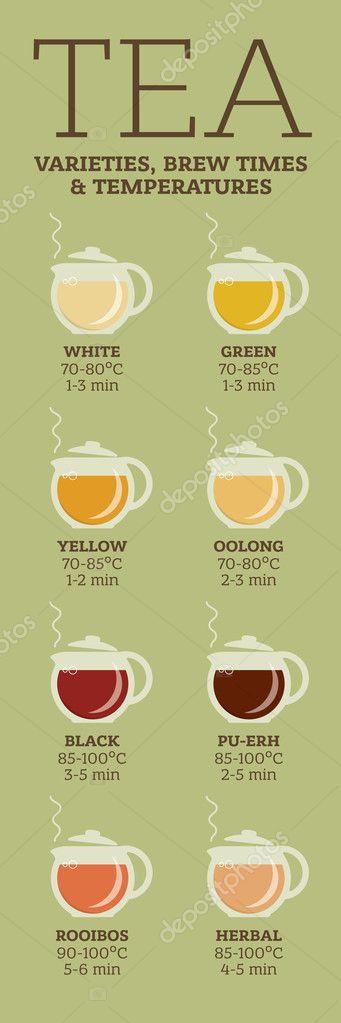 temps d infusion du thé