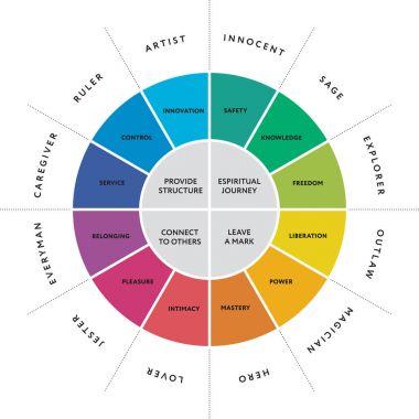 12 major personality archetypes diagram