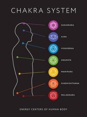 Chakra system of human body chart. Seven chakra symbols. Location information of each chakra. Chakra centers stock vector