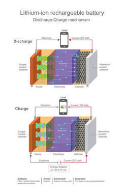 Lithium ion rechargeable battery.