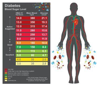 Diabetes chart. Health care info graphic. Vector design.