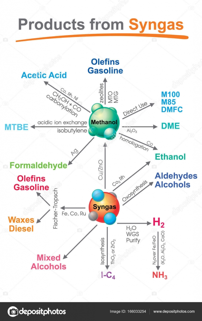 Biogas stock vectors royalty free biogas illustrations syngas or synthesis gas is a fuel gas mixture consisting primarily of hydrogen buycottarizona