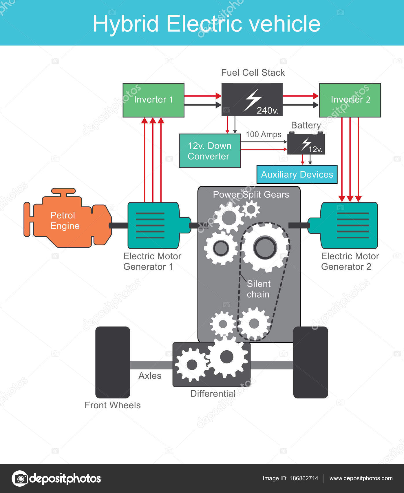 Hybrid Electric Engine System Illustration Stock Vector Illustrated Diagram Of A Basic Internal Combustion Combines Conventional Ice Propulsion With An Vehicle Drivetrain