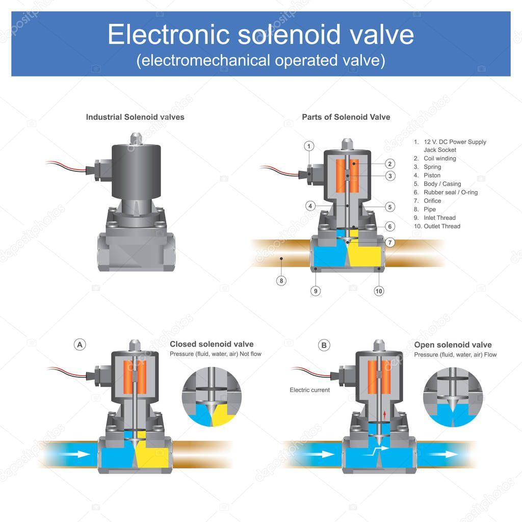 Electronic Solenoid Valve Electromechanical Operated