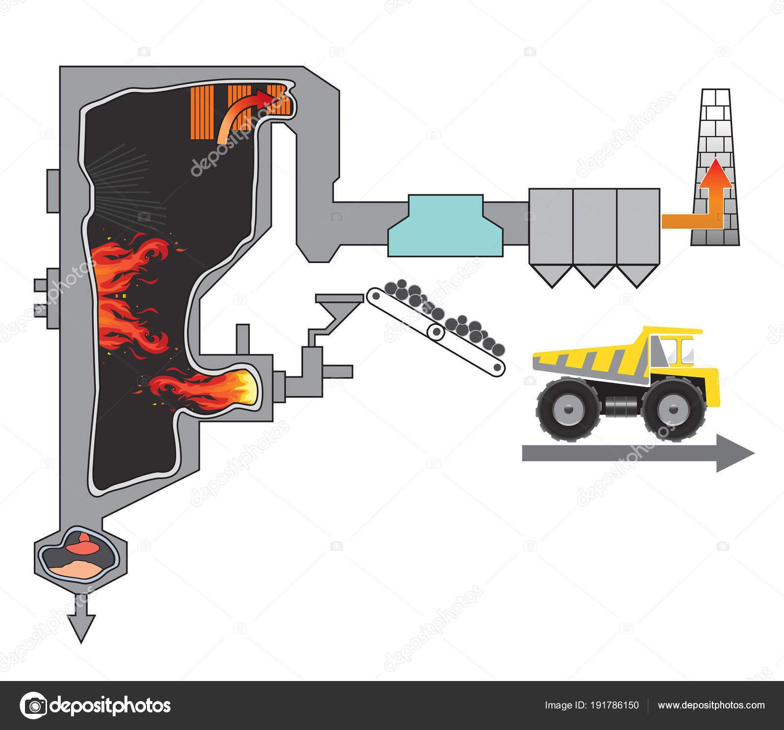 zerkleinerte Kohle befeuerten Kesselanlage. Abbildung — Stockvektor ...