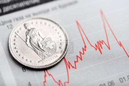 coin on fluctuating graph