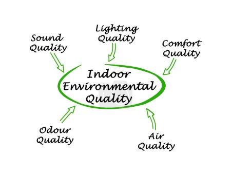 Photo pour Diagramme de la qualité de l'environnementale intérieur - image libre de droit