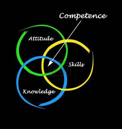 Important contributors to competence