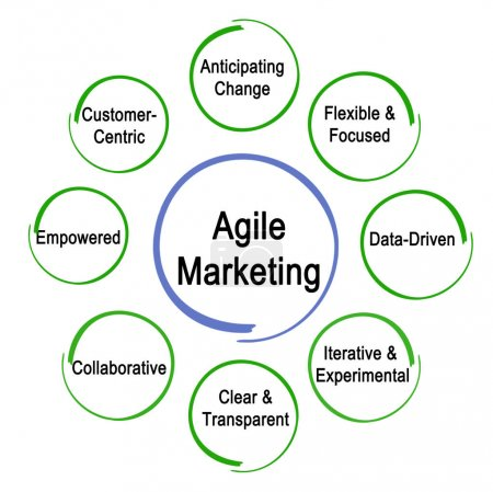 Eight Agile Marketing Properties