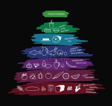 Food pyramid with useful and harmful food