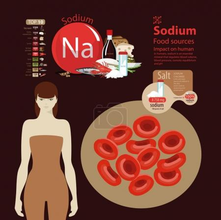 Sodium. Food sources.