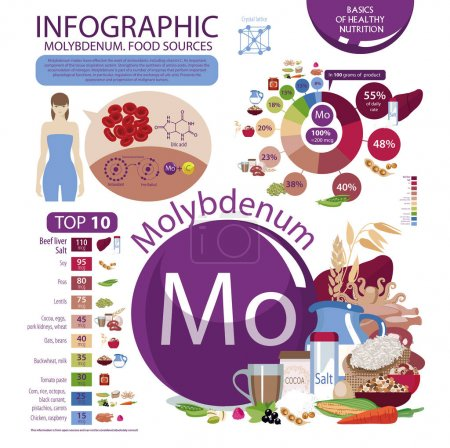 Molybdenum. Food sources