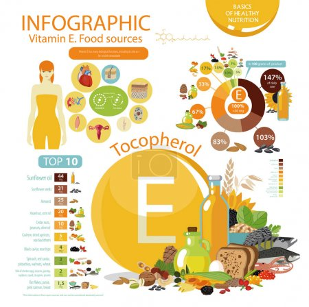 Vitamin E or Tocopherol. Food sources.