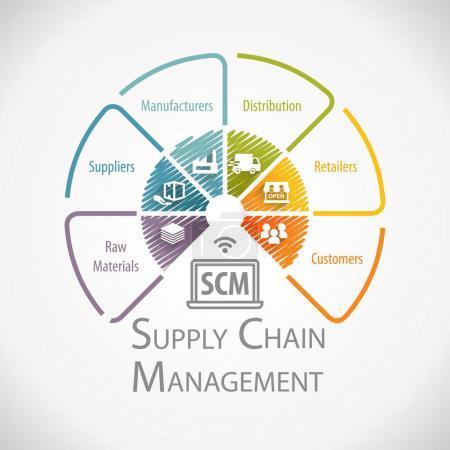 Photo pour Infographie de la roue de gestion de la chaîne d'approvisionnement - image libre de droit