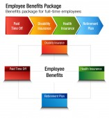 Full Time Employee Benefits Package Chart