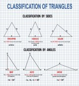 Classification of triangles