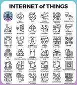 IOT : Internet of things concept icons