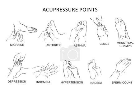 Acupressure points for Pain relief
