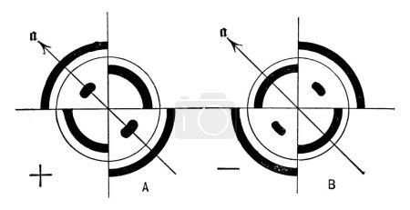 Bestimmung des optischen Charakters eines einachsigen Kristalls mit der Glimmerplatte, mit den Etiketten, (a) Positiv und (b) Negativ, Vintage-Linienzeichnung oder Gravierillustration.