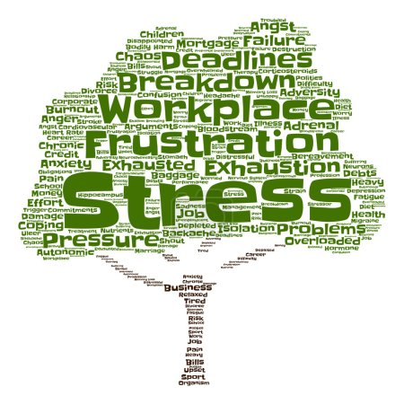mental stress at workplace  word cloud