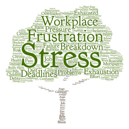 Mental stress word cloud