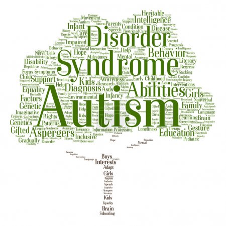 autism syndrome symptoms word cloud