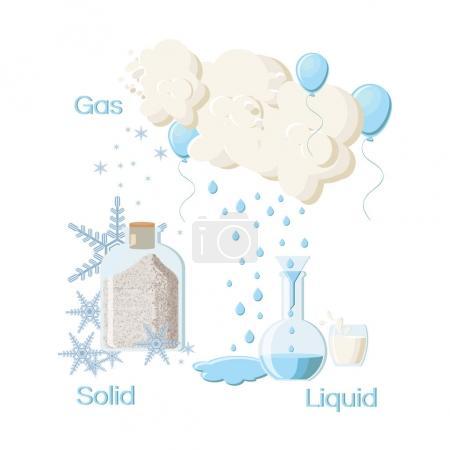 Illustration pour États fondamentaux de la matière. Solide : bouteille avec poudre, flocons de neige. État liquide : fiole avec de l'eau, gouttes d'eau, flaque d'eau. État du gaz : nuages, ballons remplis de gaz. Illustration vectorielle - image libre de droit