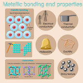 Metallic bonding and basic physical properties of metals and alloys