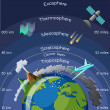 Layers of atmosphere infographic. Science for kids...