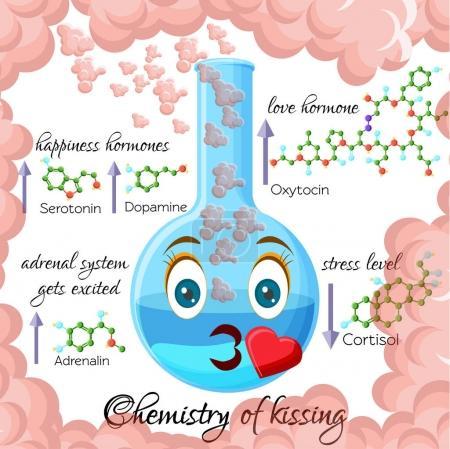 Chemie des Küssens im Cartoon-Stil Infografiken mit Hormonen, die beim Küssen freigesetzt werden.