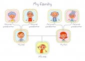 Family tree In the style of children's drawings