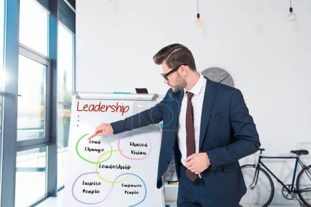 Businessman pointing at whiteboard