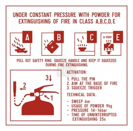 Fire extinguisher signs.