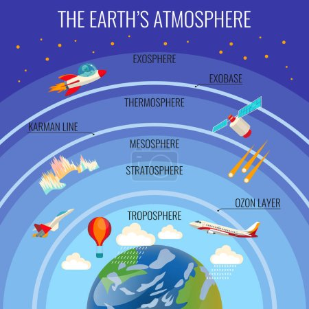 Illustration for The Earths atmosphere structure with white clouds that rain, colourful satellite, flying aircraft, red air-balloon etc. and names of layer above Earth planet. Vector poster of planet surrounding - Royalty Free Image