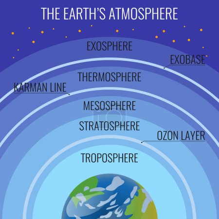 Illustration for The Earths atmosphere structure names on circle above our planet. Vector colourful illustration of layers surrounding the planet Earth that is retained by Earths gravity in flat realistic style - Royalty Free Image