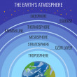 Постер, плакат: The Earth atmosphere structure names on circles above our planet
