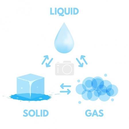 Illustration pour Matière dans différents états icône. Gaz, solide, liquide. Illustration vectorielle - image libre de droit