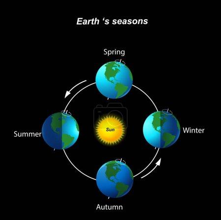 Earth's season on black background