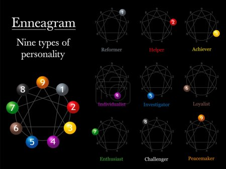 Enneagram Chart Types Of Personality