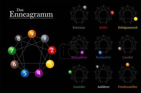 Enneagram Chart German Names