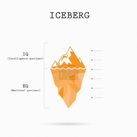 Illustration for Risk analysis iceberg with Intelligence quotient and Emotional quotient vector design.Iceberg infographic template.Abstract education idea concept.Vector illustration - Royalty Free Image