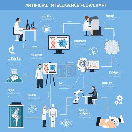 Illustration pour Diagramme d'intelligence artificielle avec symboles technologiques illustration vectorielle isolée plate - image libre de droit