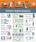 Psychiatric Illnesses Infographic Set